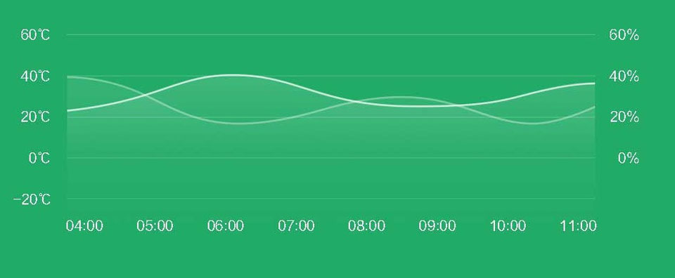 Mi Smart Temperature and Humidity Sensor додаток
